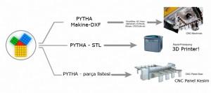 pytha cam